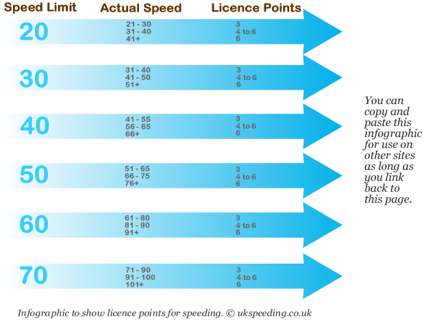 Speeding points